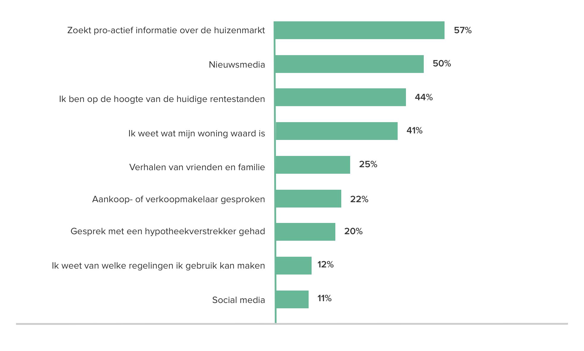 Slechts 22% van de ondervraagden baseert zijn koopvertrouwen op een gesprek met een makelaar. Daar valt dus nog een wereld te winnen.