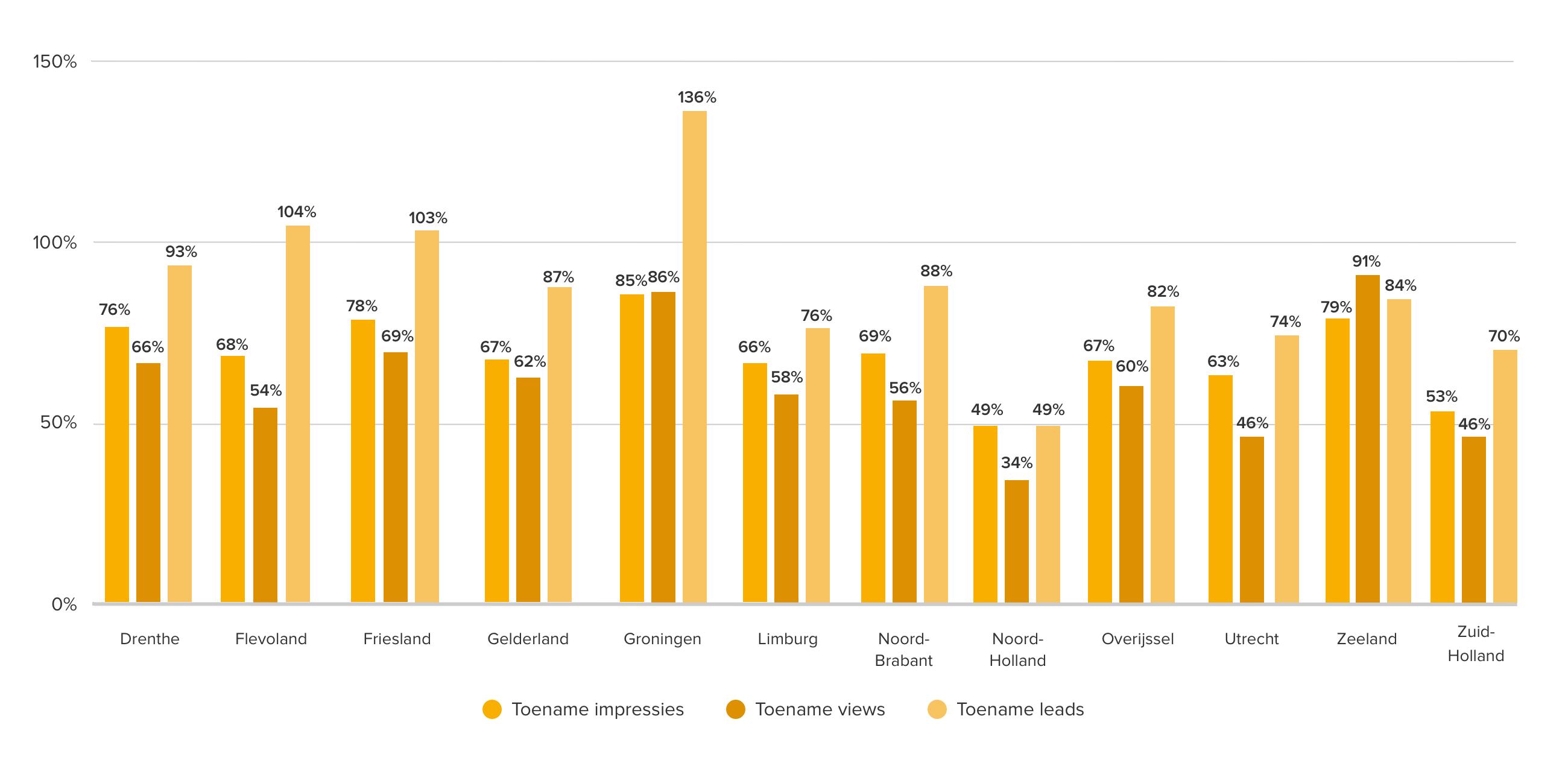 Bovenstaande grafiek toont de toename tussen het eerste halfjaar van 2020 en 2021 in bereik, interesse en contactaanvragen per provincie, waarbij de cijfers van de tien grootste steden buiten beschouwing zijn gelaten. Inde funda Barometerstaan alle regiocijfers voor bereik, interesse en contact.