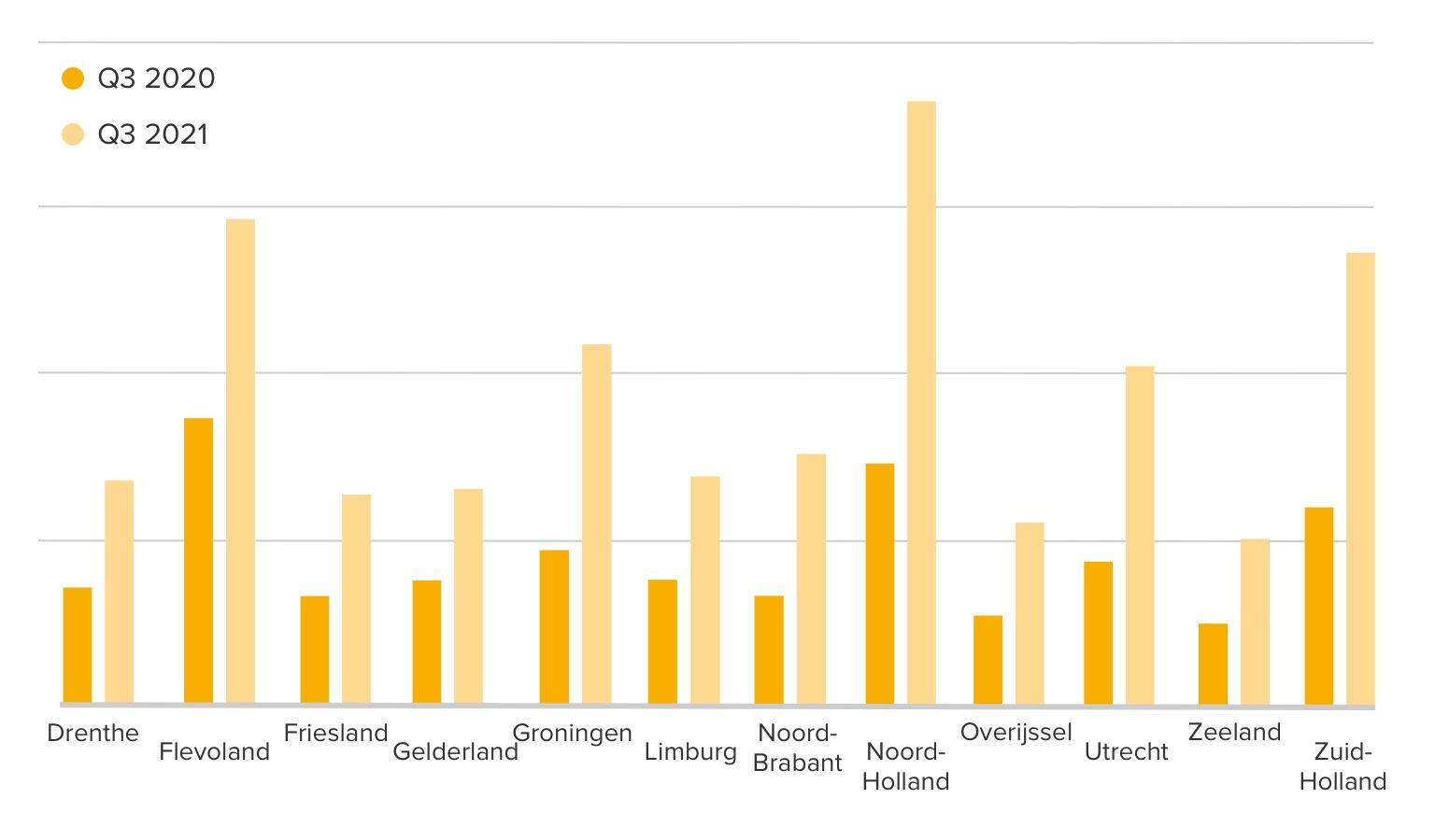 <i>Concurrentie per woning per provincie</i>
