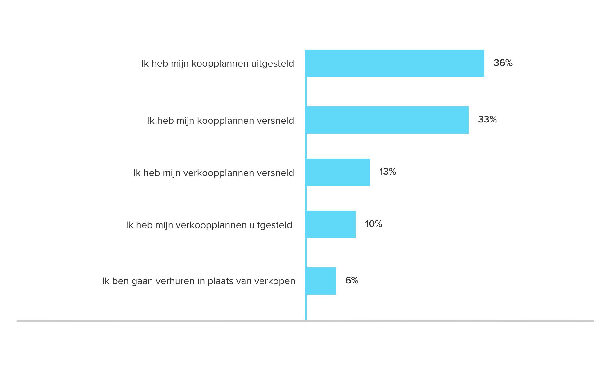 <i>Antwoorden van consumenten op de vraag 'Welke invloed heeft corona gehad op je koop- en/of verkoopplannen?'</i>