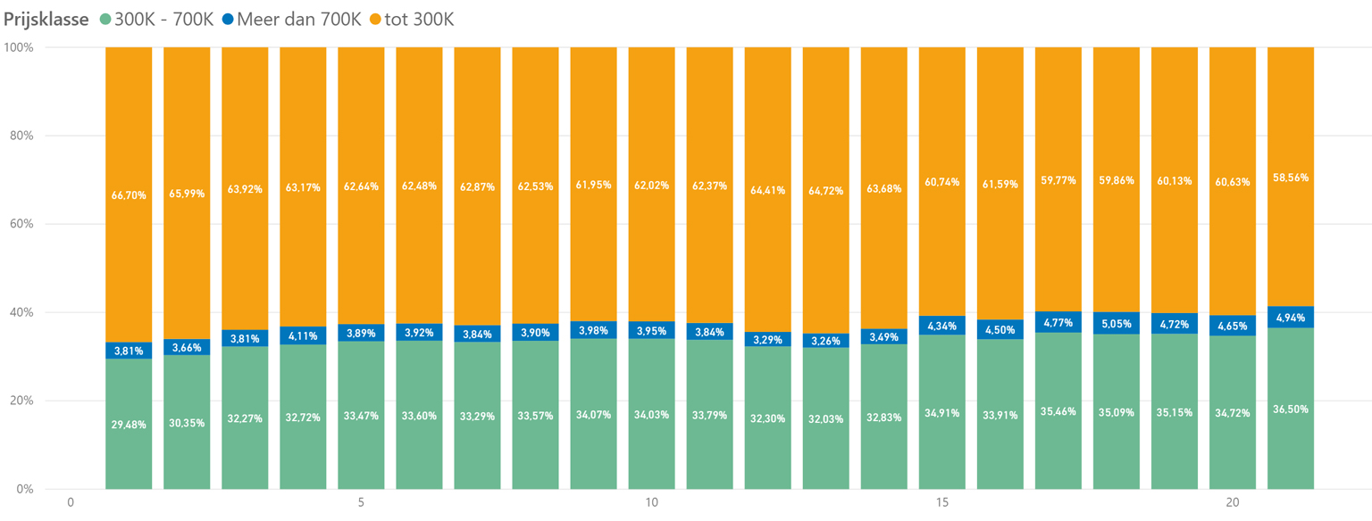 Aandeel leads per prijssegment per week