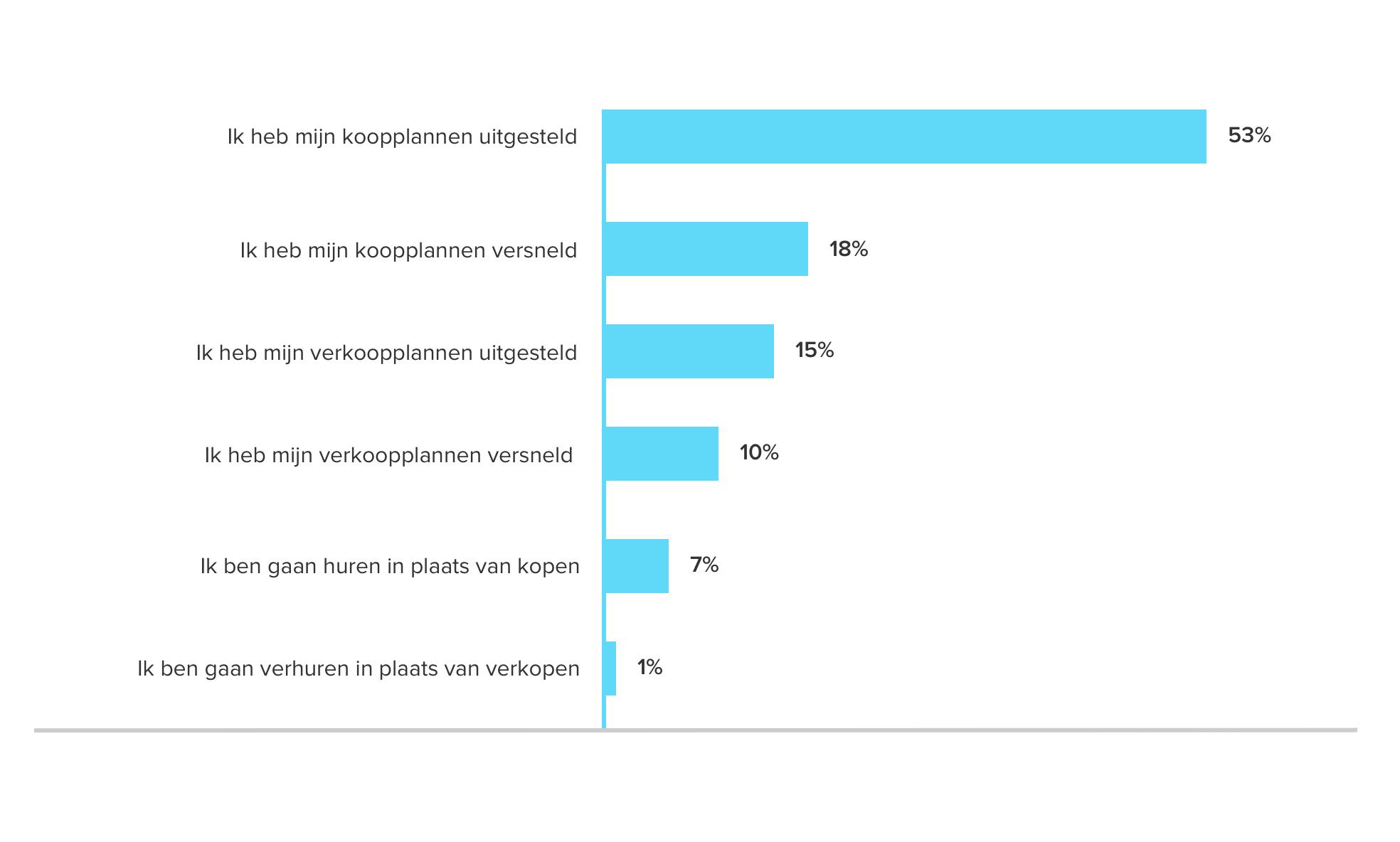 <i>Antwoorden van consumenten op de vraag 'Welke invloed heeft de krappe markt gehad op je koop- en/of verkoopplannen?'</i>